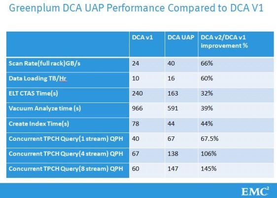 DCA v2 vs v1