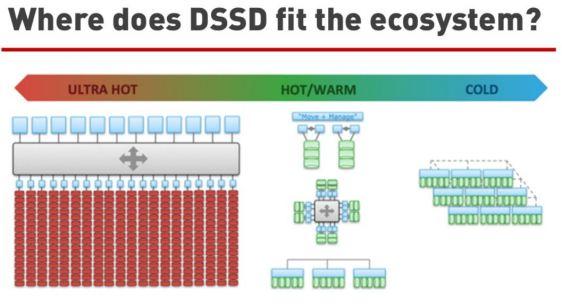 dssd_ecosystem