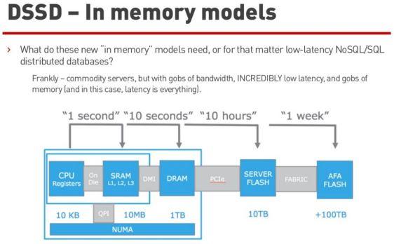 dssd_memory_models