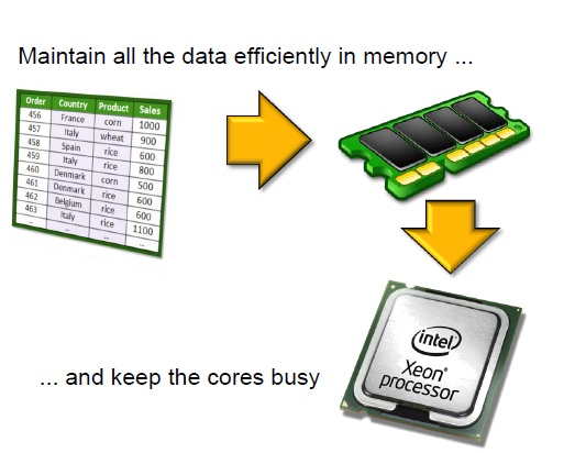 SAP-HANA-In-Memory-Computing